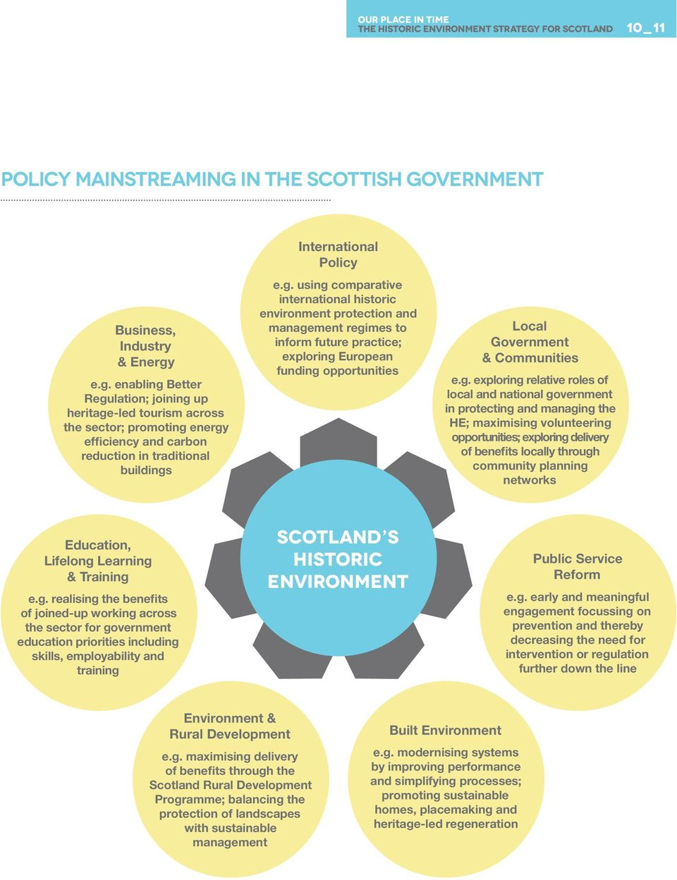 e.g. enabling Better Regulation; joining up heritage-led tourism across the sector; promoting energy efficiency and carbon reduction in traditional buildings International Policy e.g. using comparative international historic environment protection and management regimes to inform future practice; exploring European funding opportunities Local Government & Communities e.