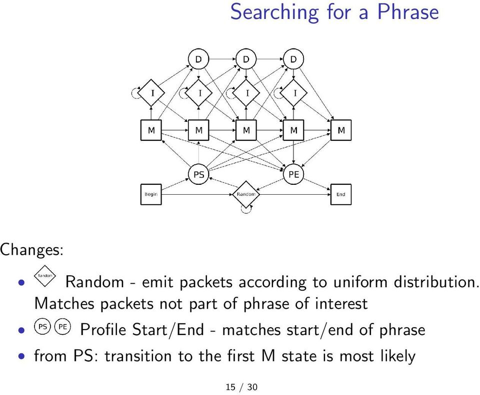 Matches packets not part of phrase of interest Profile