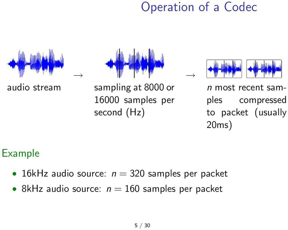 packet (usually 20ms) Example 16kHz audio source: n = 320