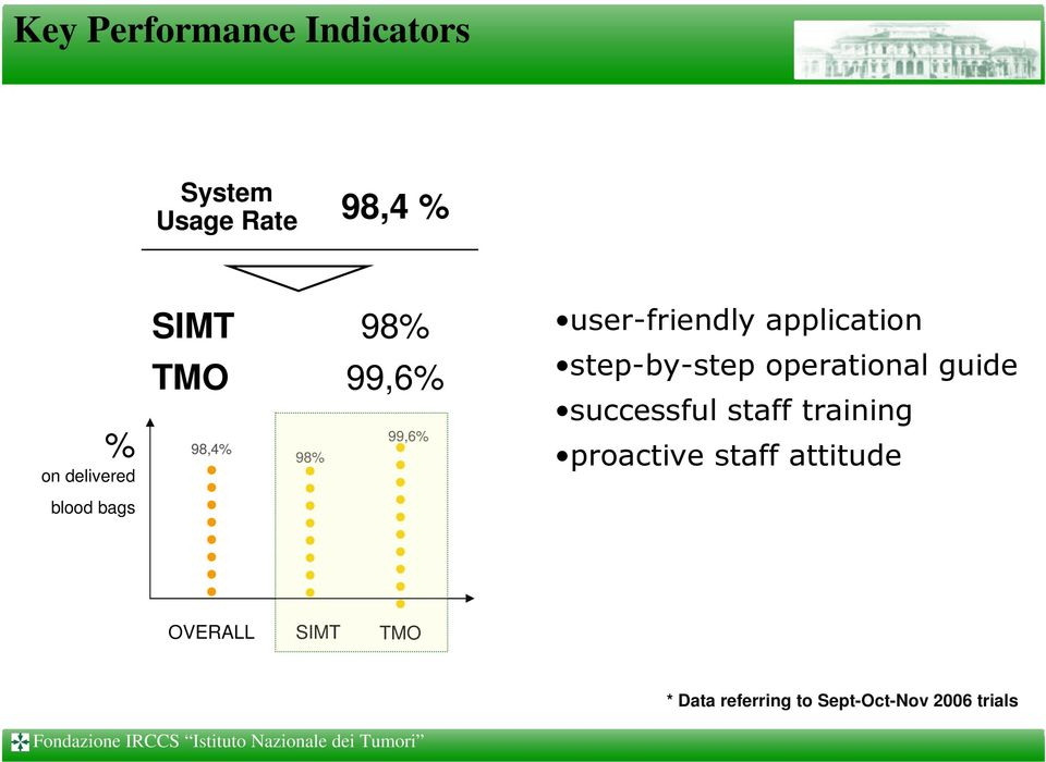application step-by-step operational guide successful staff training