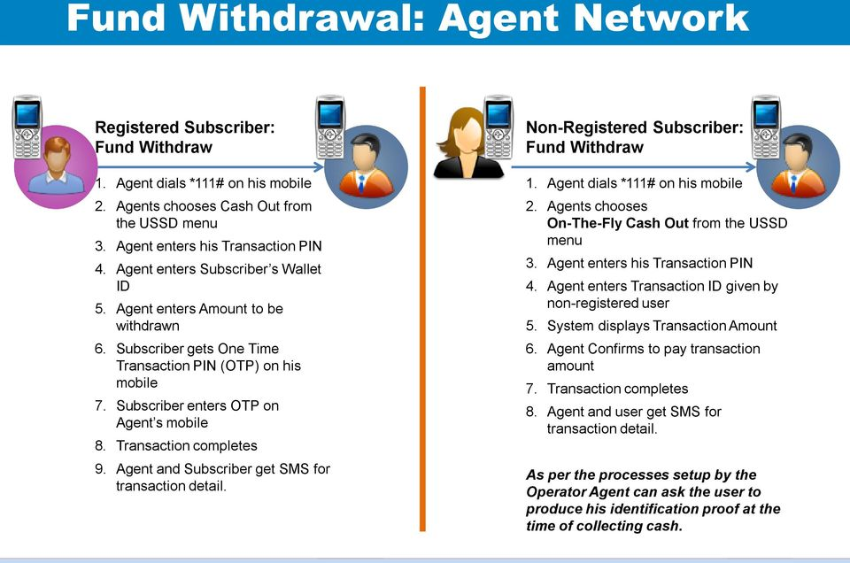 Transaction completes 9. Agent and Subscriber get SMS for transaction detail. Non-Registered Subscriber: Fund Withdraw 1. Agent dials *111# on his mobile 2.