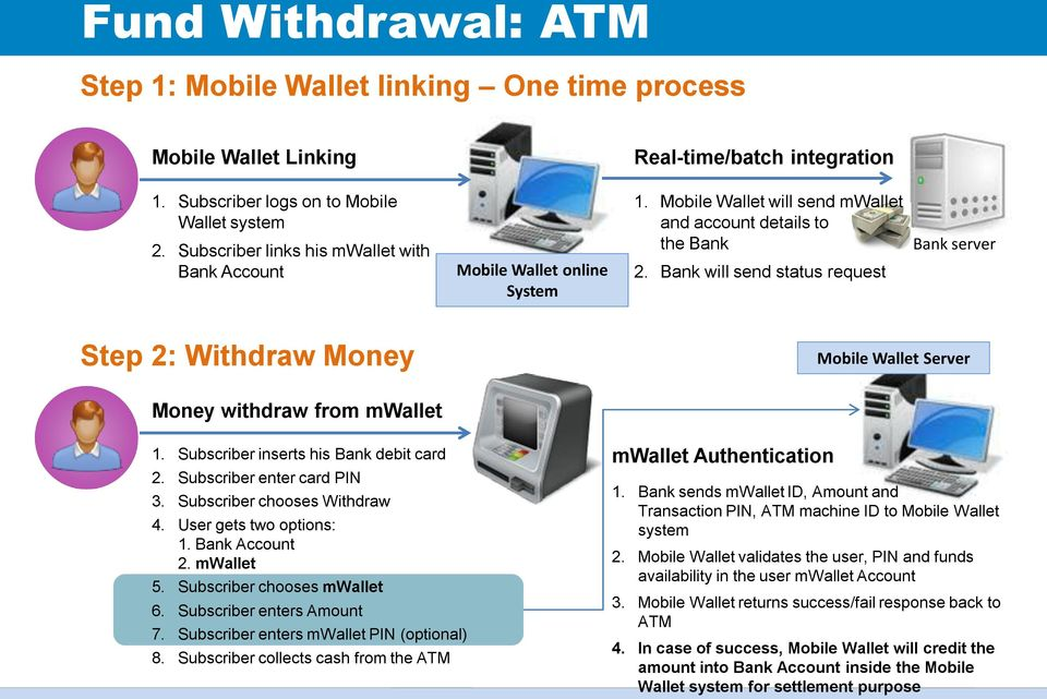 Bank will send status request Bank server Step 2: Withdraw Money Mobile Wallet Server Money withdraw from mwallet 1. Subscriber inserts his Bank debit card 2. Subscriber enter card PIN 3.