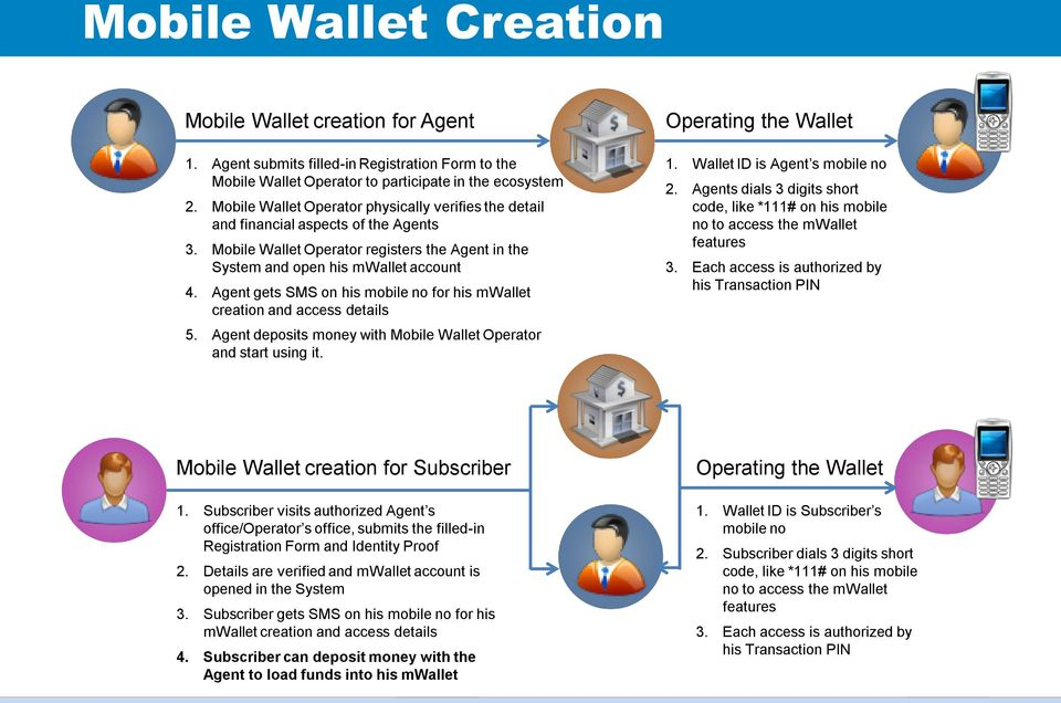 Agent gets SMS on his mobile no for his mwallet creation and access details 5. Agent deposits money with Mobile Wallet Operator and start using it. Operating the Wallet 1.