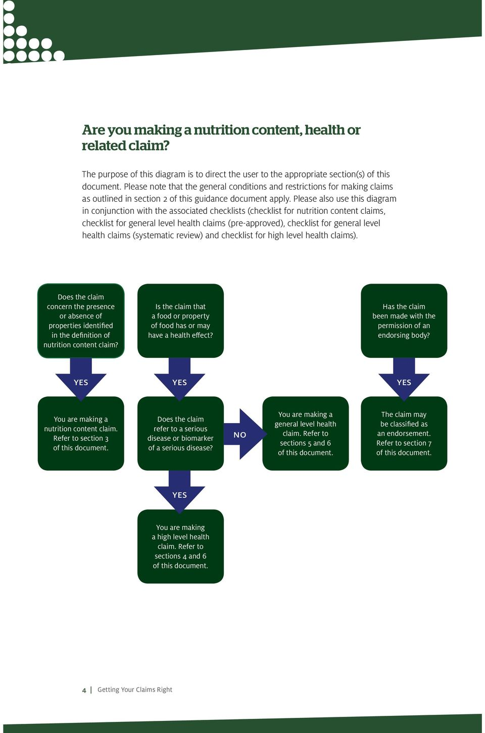 Please also use this diagram in conjunction with the associated checklists (checklist for nutrition content claims, checklist for general level health claims (pre-approved), checklist for general
