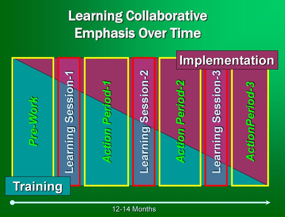 Session-3 ActionPeriod-3 Learning Collaborative