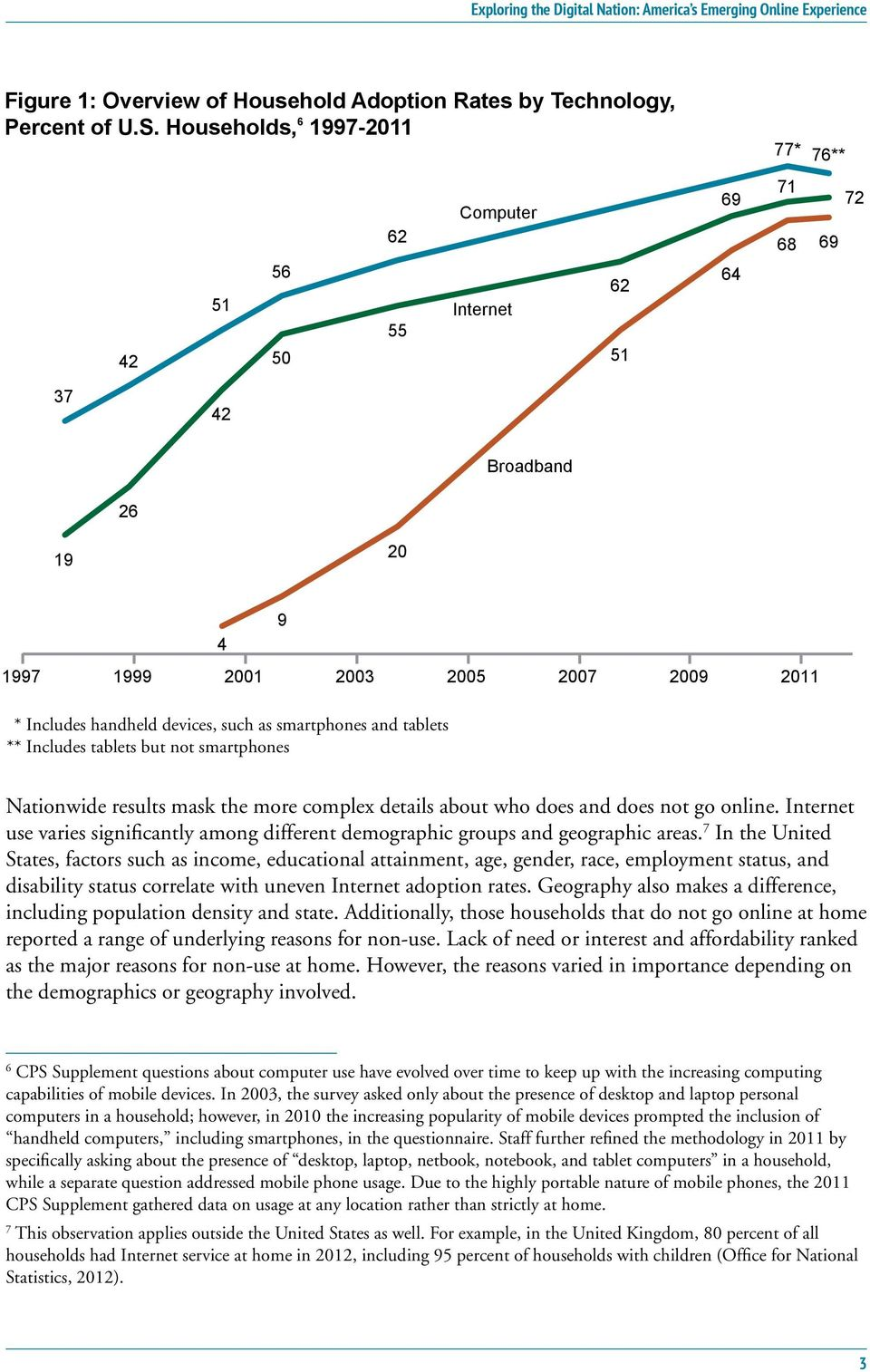smartphones and tablets ** Includes tablets but not smartphones Nationwide results mask the more complex details about who does and does not go online.