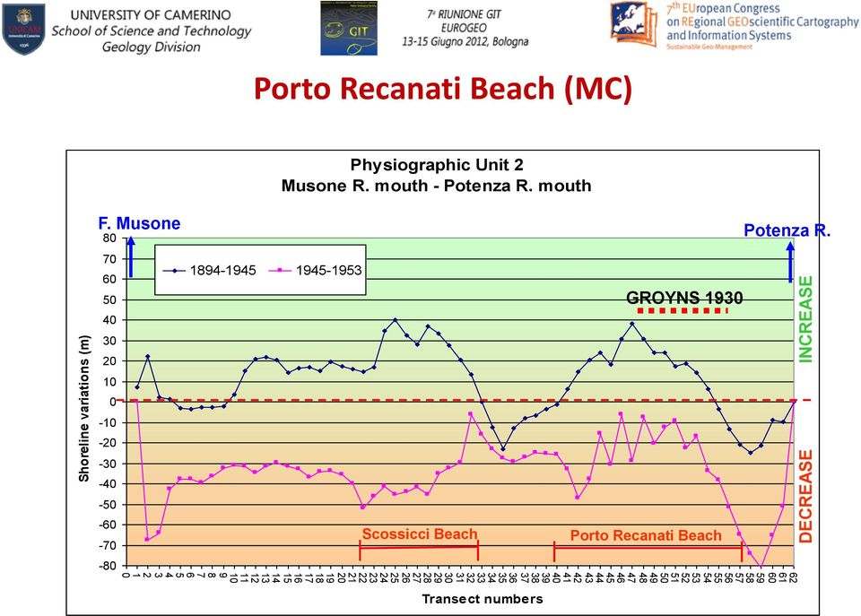 Recanati Beach (MC) Physiographic Unit 2 Musone R. mouth - Potenza R. mouth F.