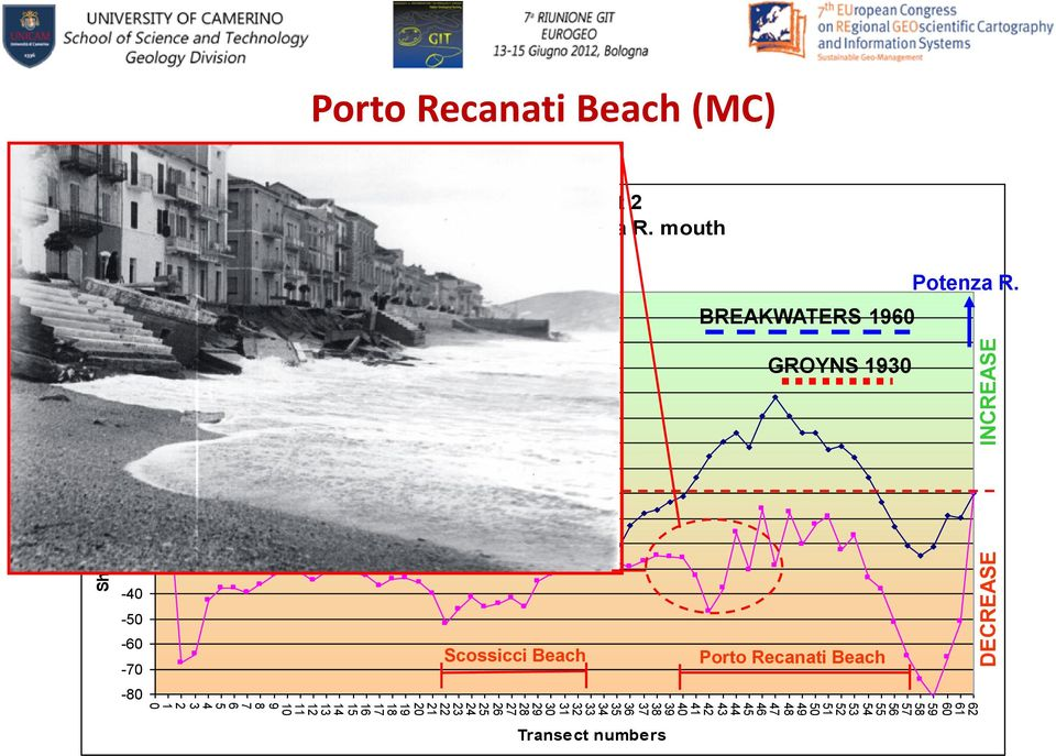 Beach (MC) Physiographic Unit 2 Musone R. mouth - Potenza R. mouth F.