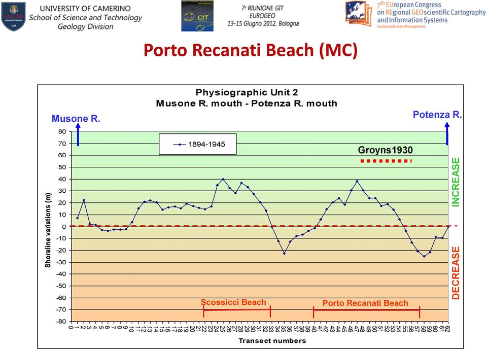 Recanati Beach (MC) Musone R. 80 70 60 Physiographic Unit 2 Musone R. mouth - Potenza R.