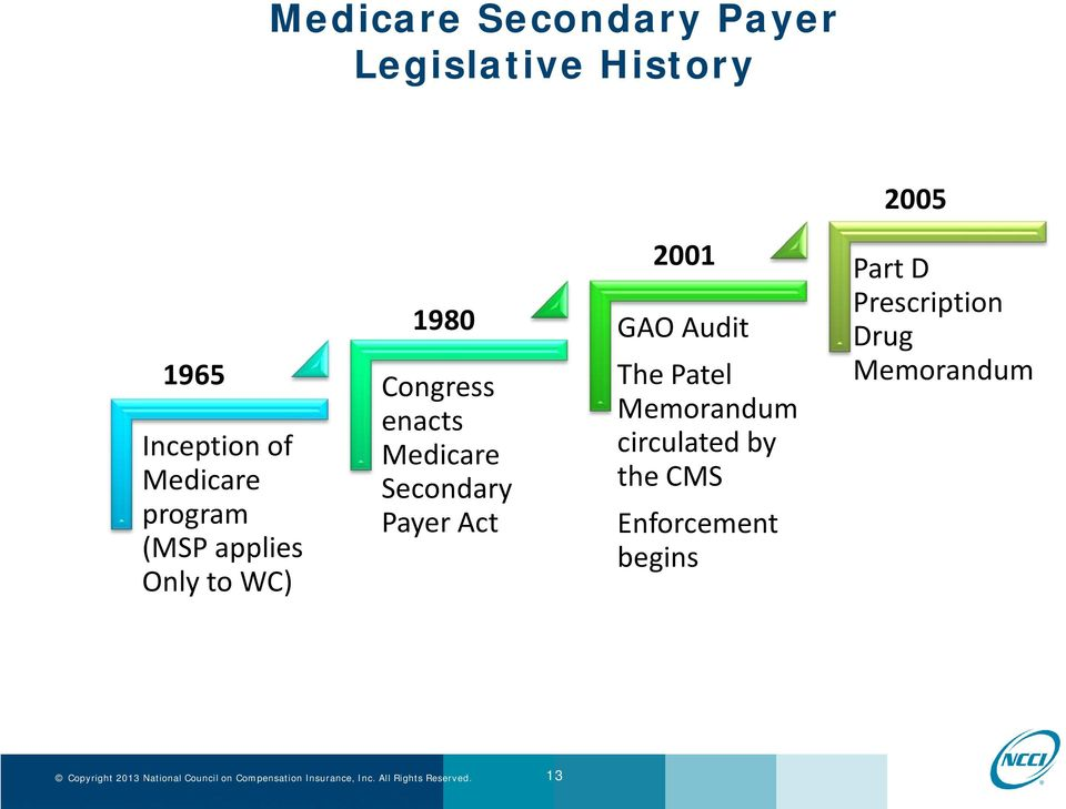 Medicare Secondary Payer Act 2001 GAO Audit The Patel Memorandum