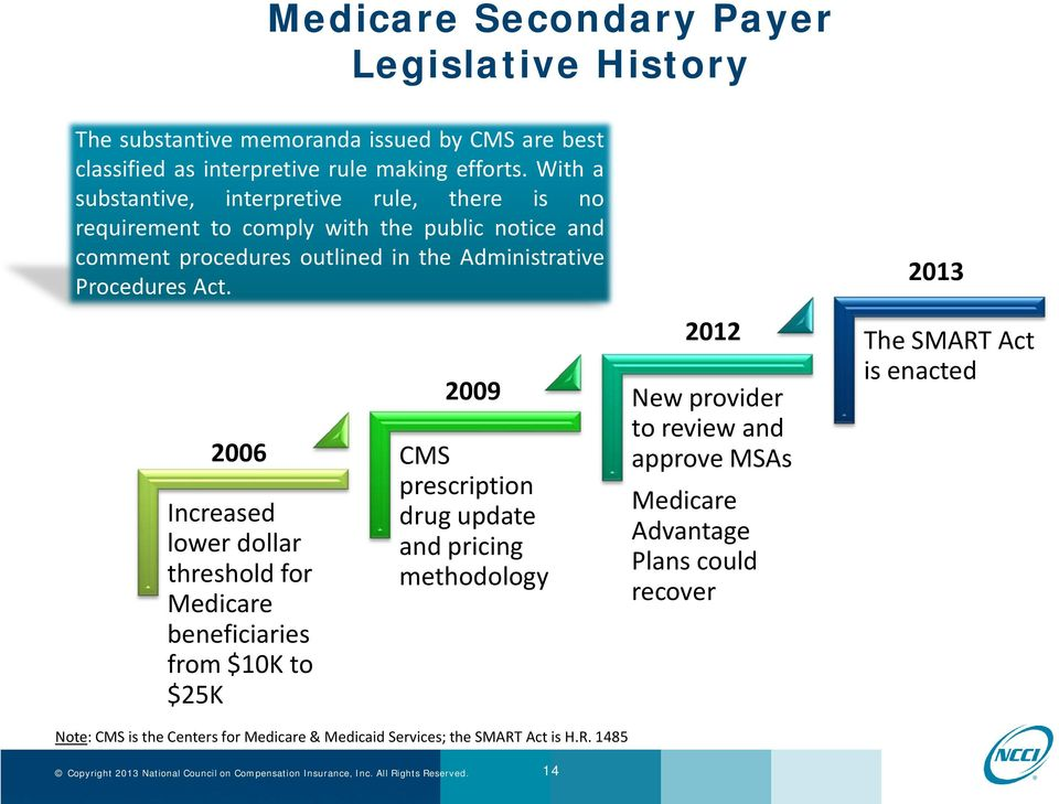 Act. 2006 Increased lower dollar threshold for Medicare beneficiaries from $10K to $25K 2009 CMS prescription drug update and pricing methodology Note: CMS is the