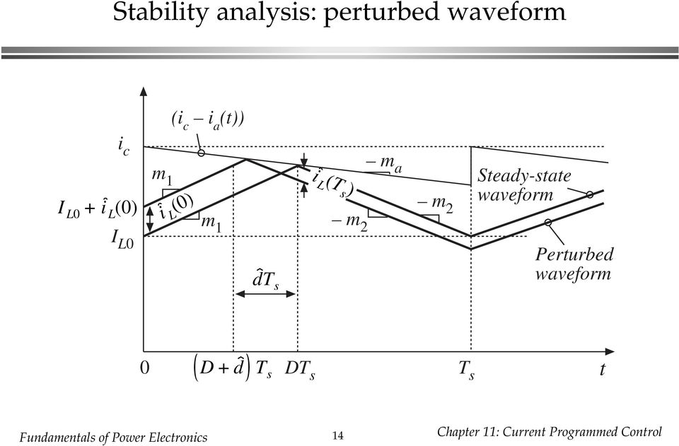 Steady-state waveform Perturbed waveform 0 D d T s DT s T s t