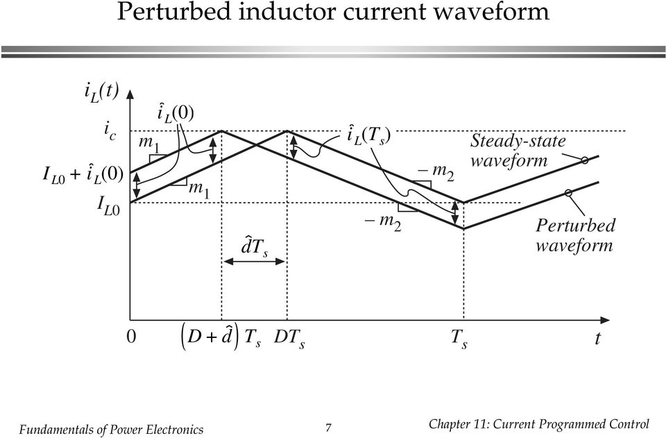 waveform Perturbed waveform 0 D d T s DT s T s t
