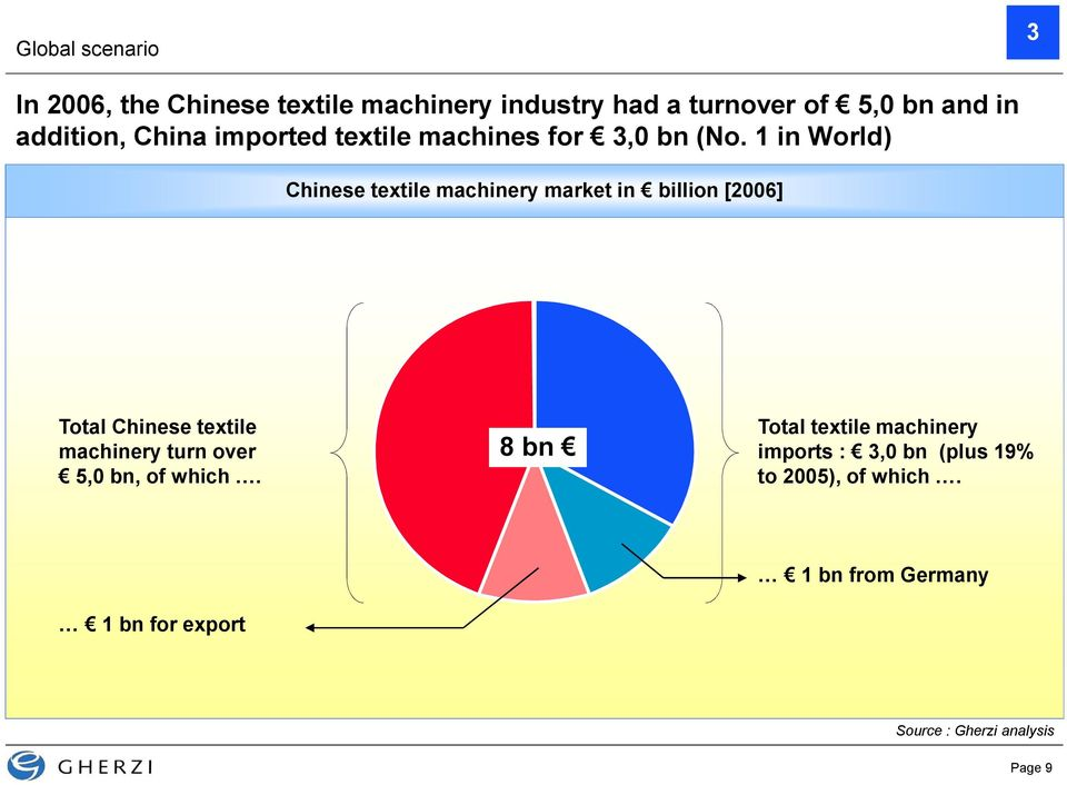 1 in World) Chinese textile machinery market in billion [2006] Total Chinese textile machinery turn over