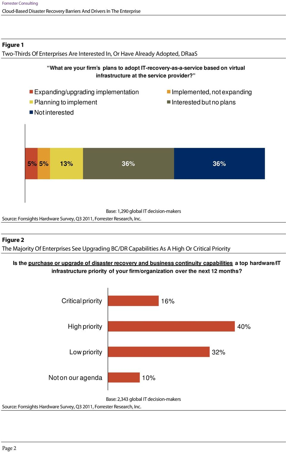 Expanding/upgrading implementation Planning to implement Not interested Implemented, not expanding Interested but no plans 5% 5% 13% 36% 36% Source: Forrsights Hardware Survey, Q3 2011, Forrester