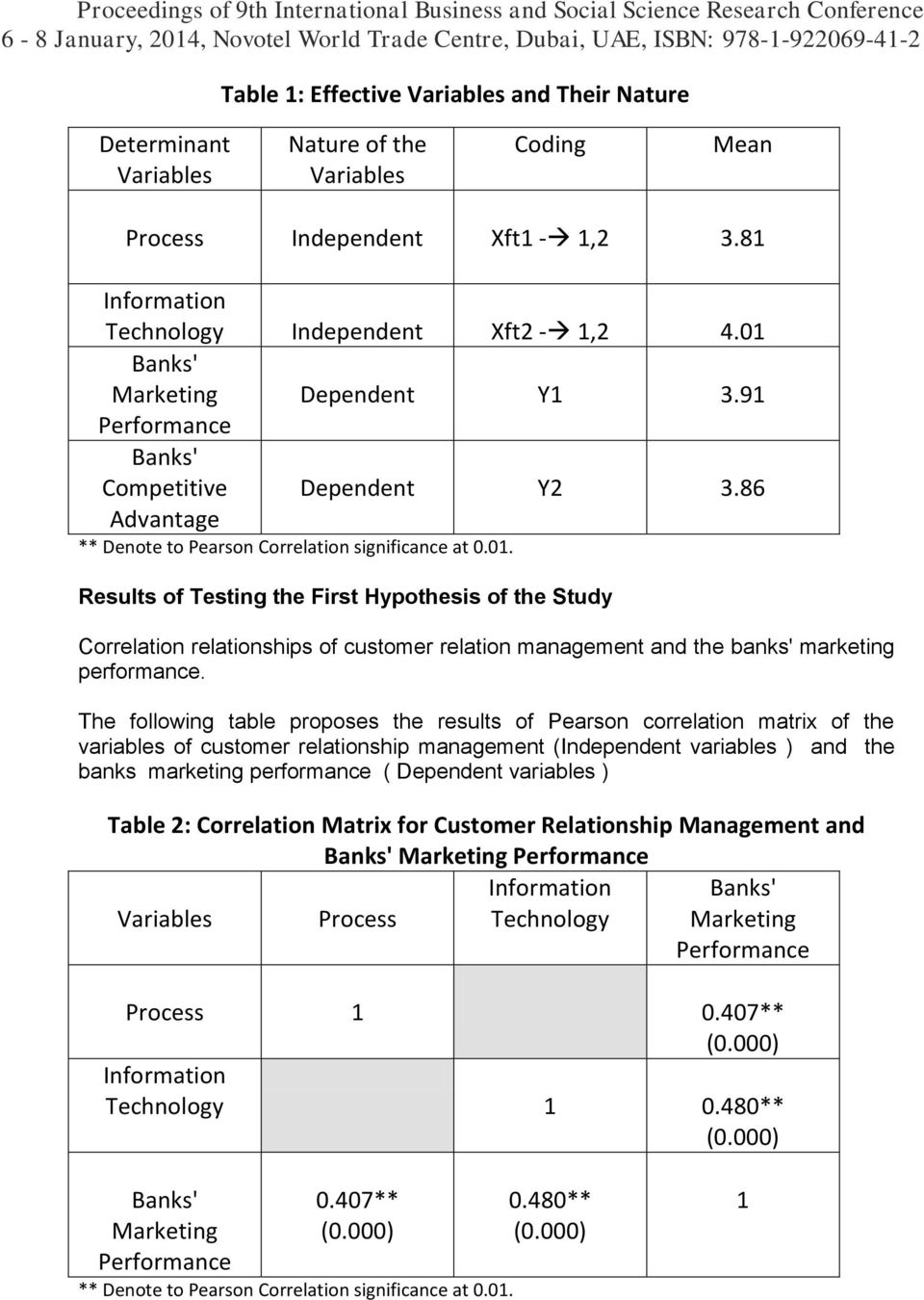 The following table proposes the results of Pearson correlation matrix of the variables of customer relationship management (Independent variables ) and the banks marketing performance ( Dependent
