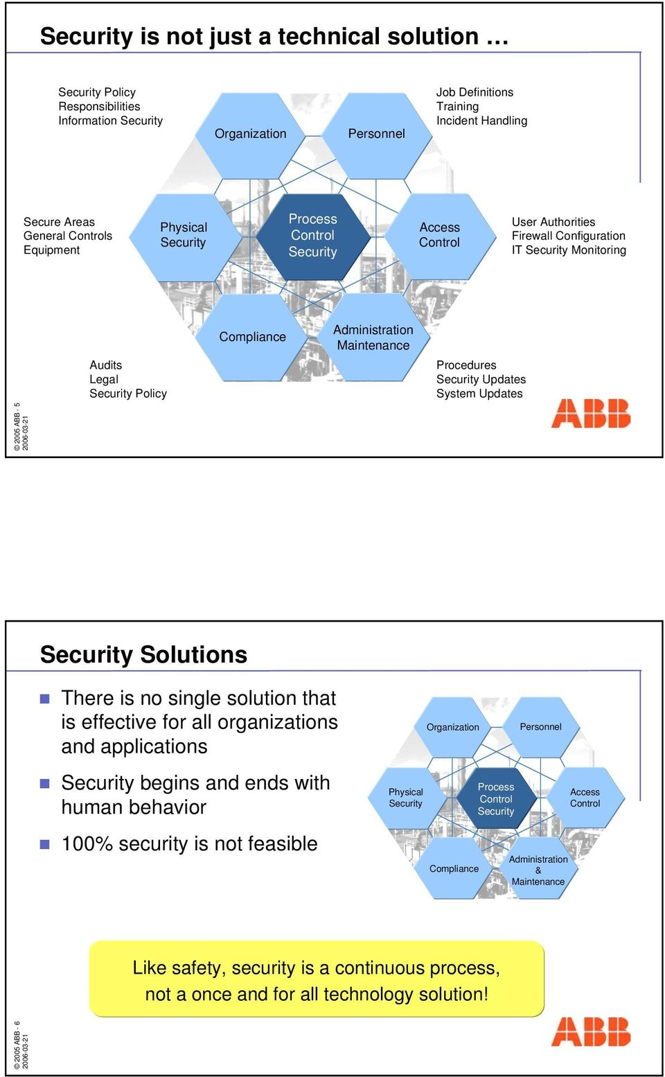 Procedures Security Updates System Updates 2005 ABB - 6 2005 ABB - 5 Security Solutions There is no single solution that is effective for all organizations and applications Security begins and ends