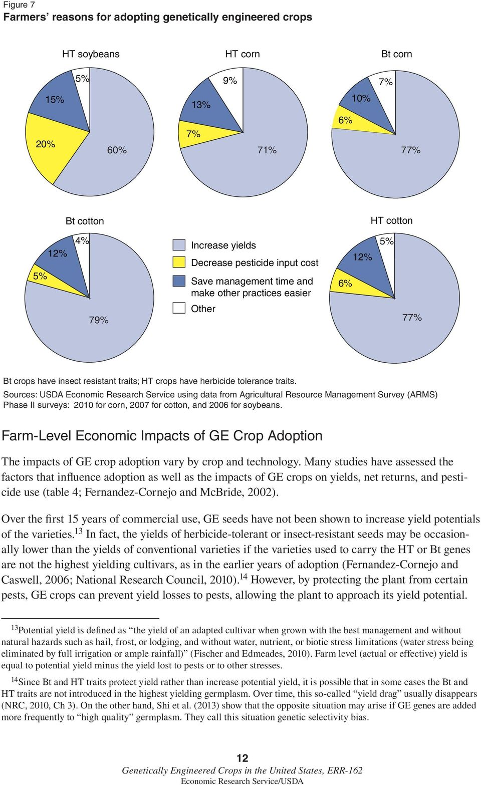 Sources: USDA Economic Research Service using data from Agricultural Resource Management Survey (ARMS) Phase II surveys: 2010 for corn, 2007 for cotton, and 2006 for soybeans.