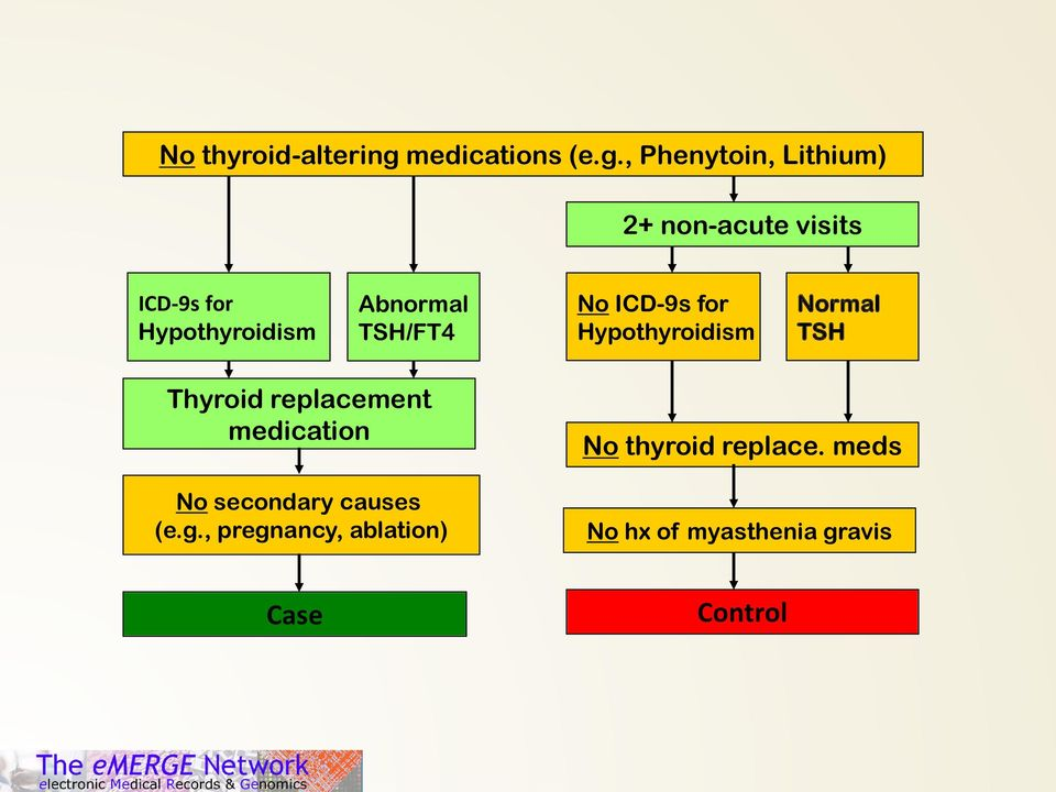 , Phenytoin, Lithium) 2+ non-acute visits ICD-9s for Hypothyroidism Abnormal