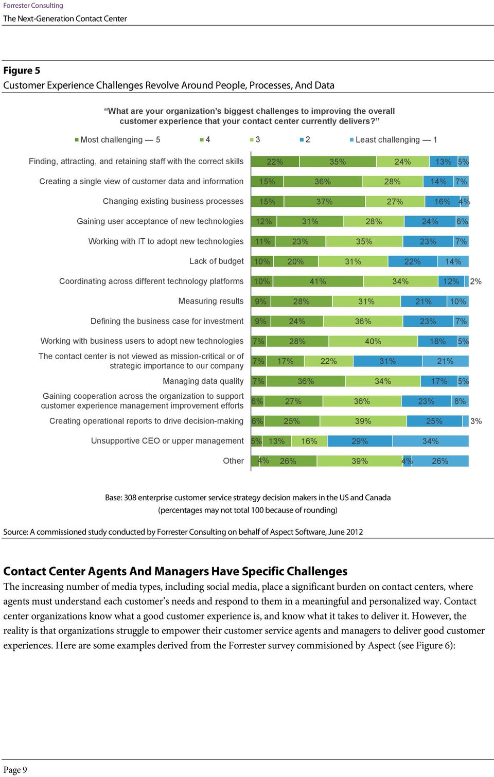 Most challenging 5 4 3 2 Least challenging 1 Finding, attracting, and retaining staff with the correct skills 22% 35% 24% 13% 5% Creating a single view of customer data and information 15% 36% 28%