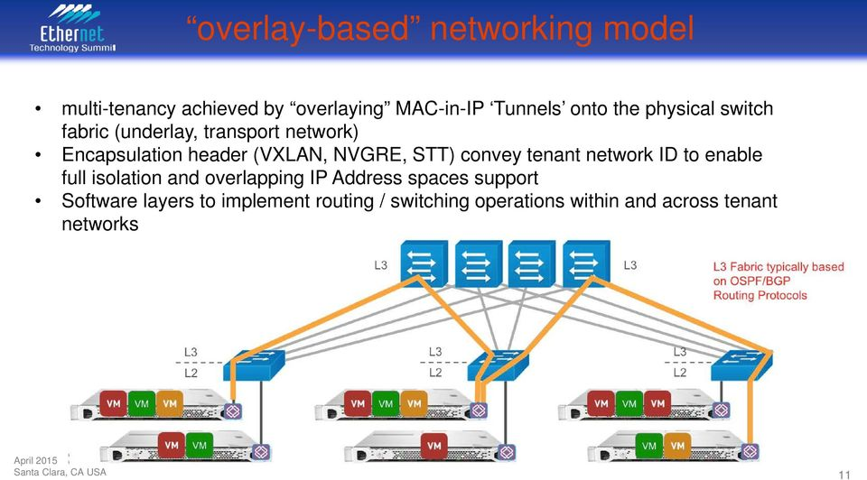 convey tenant network ID to enable full isolation and overlapping IP Address spaces support