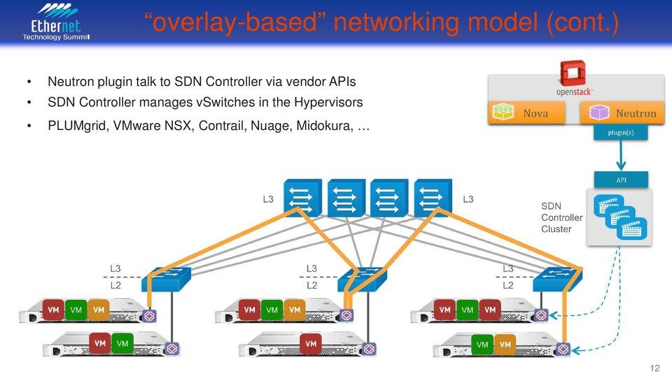 vendor APIs SDN Controller manages vswitches in