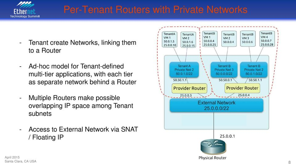 separate network behind a Router - Multiple Routers make possible overlapping IP
