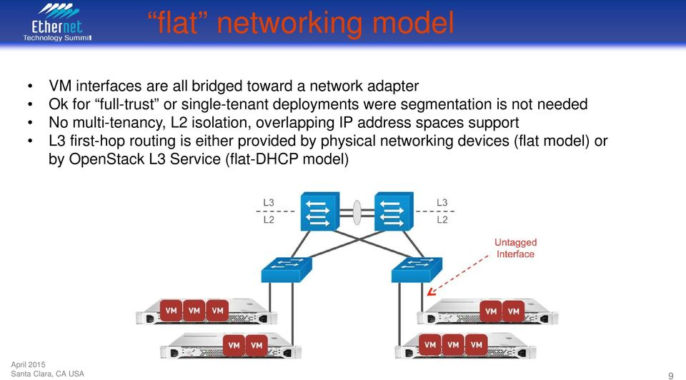 L2 isolation, overlapping IP address spaces support L3 first-hop routing is either provided