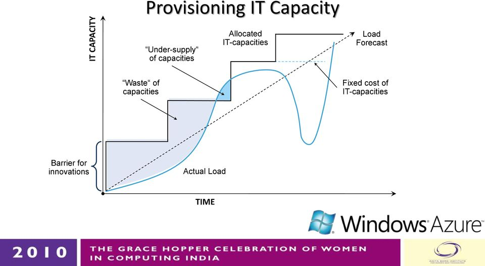 IT-capacities Load Forecast Waste of capacities