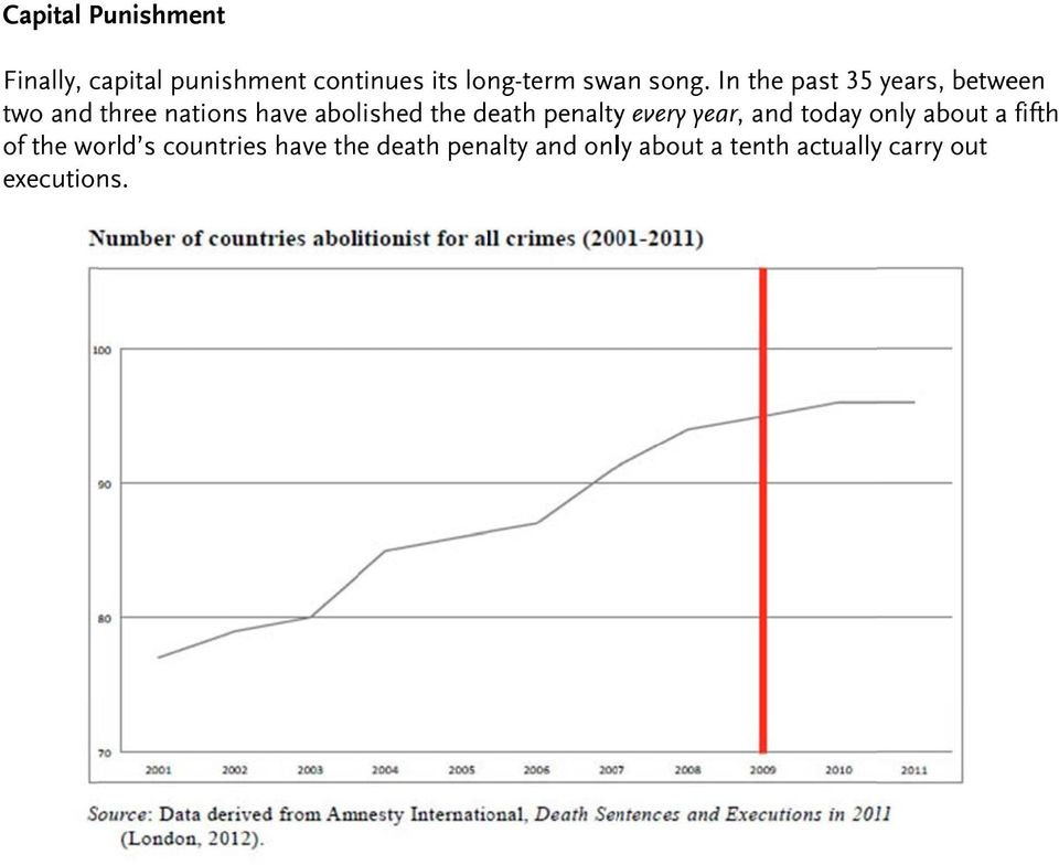 death penaltyy every year, and today only about a fifth of the world s