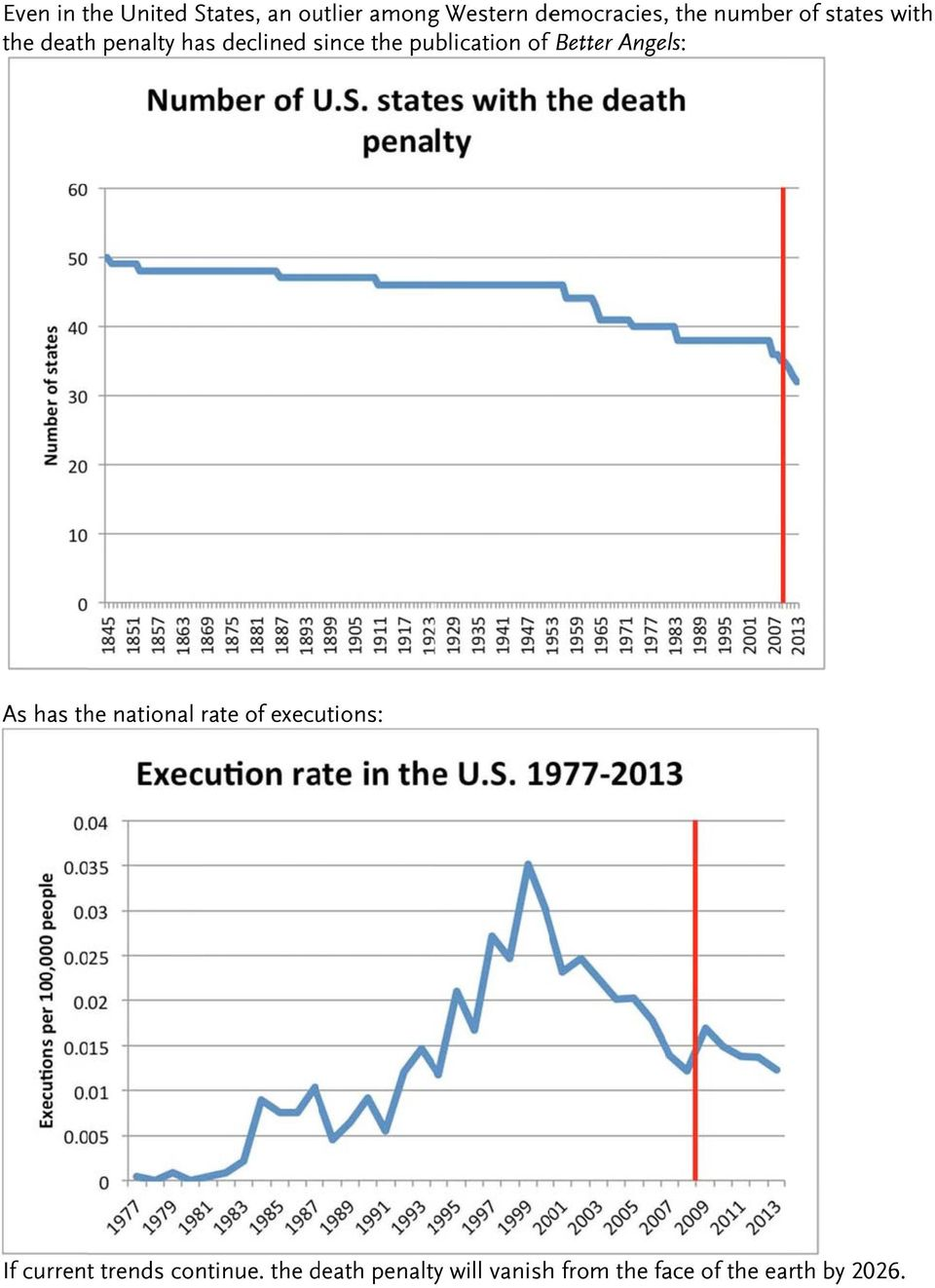 of f Better Angels: As has the national rate of executions: If current
