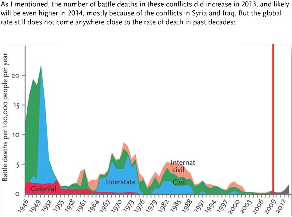 becausee of the conflicts in Syria and Iraq.