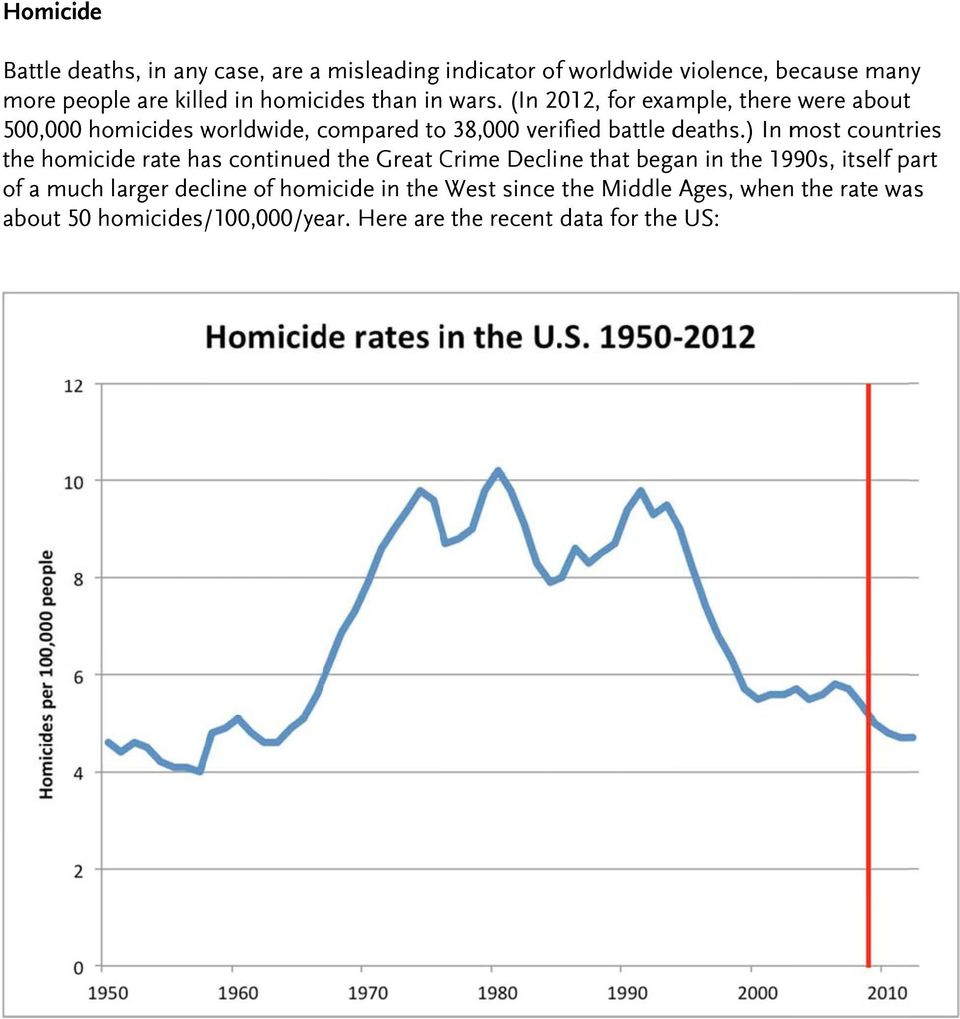 (In 2012, for example, there were about 500,000 homicides worldwide, compared to 38,000 verified battle deaths.