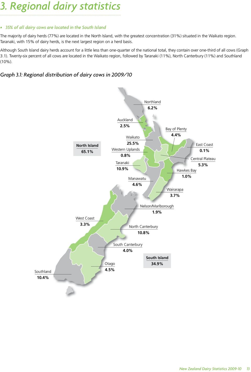 Although South Island dairy herds account for a little less than one-quarter of the national total, they contain over one-third of all cows (Graph 3.1).