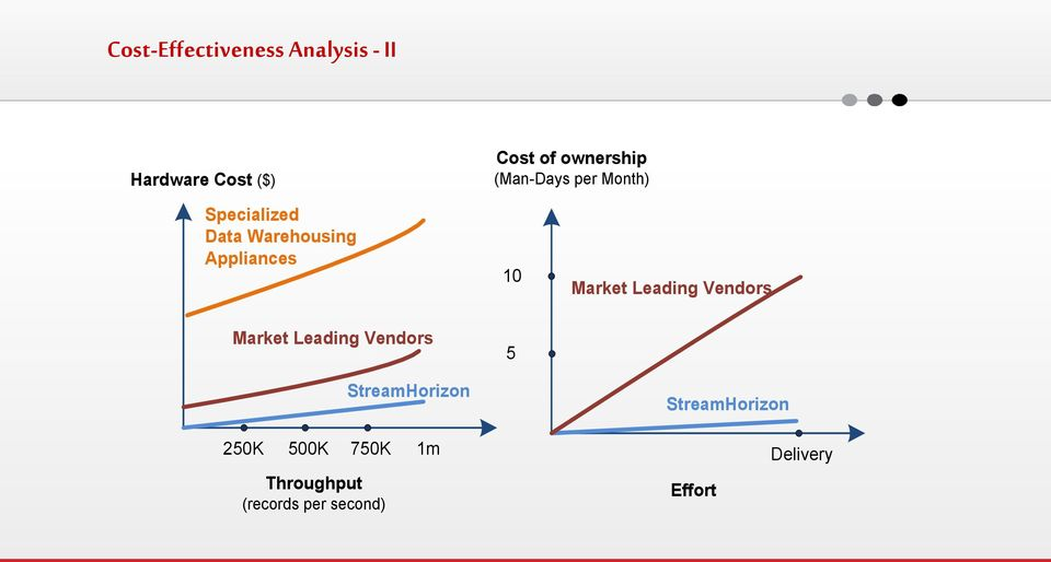 Market Leading Vendors Market Leading Vendors StreamHorizon 5