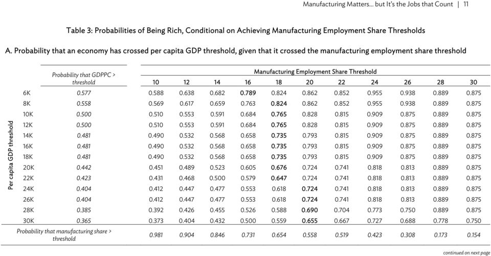 Manufacturing Employment Share Threshold 10 12 14 16 18 20 22 24 26 28 30 6K 0.577 0.588 0.638 0.682 0.789 0.824 0.862 0.852 0.955 0.938 0.889 0.875 8K 0.558 0.569 0.617 0.659 0.763 0.824 0.862 0.852 0.955 0.938 0.889 0.875 10K 0.