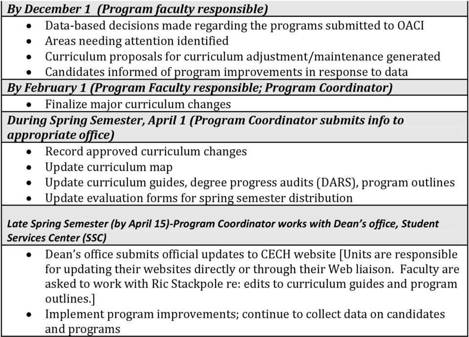 During Spring Semester, April 1 (Program Coordinator submits info to appropriate office) Record approved curriculum changes Update curriculum map Update curriculum guides, degree progress audits