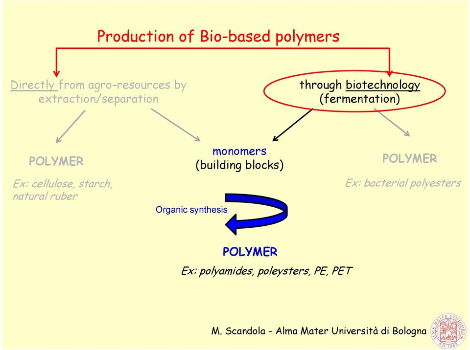 cellulose, starch, natural ruber Organic synthesis monomers (building