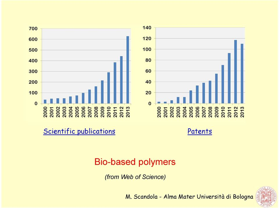 Patents Bio-based
