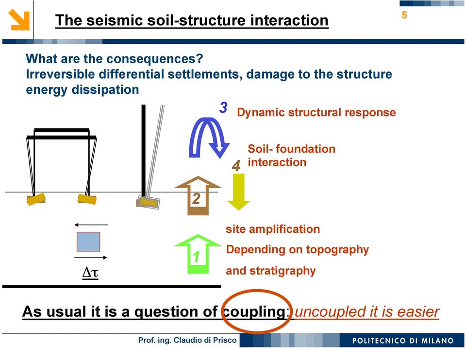 Dynamic structural response 4 Soil- foundation interaction Δτ 2 1 site amplification