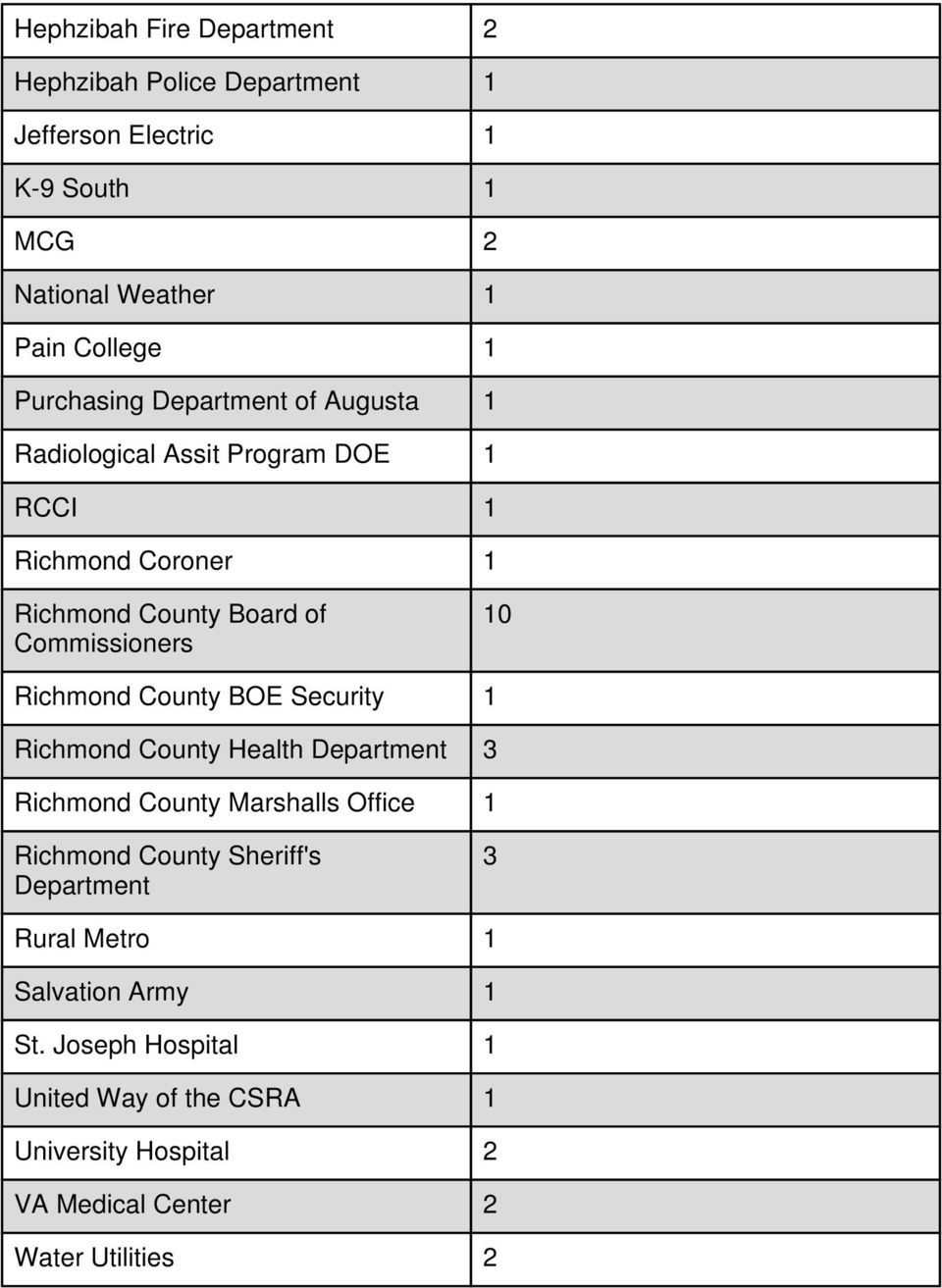 Richmond County BOE Security 1 Richmond County Health Department 3 Richmond County Marshalls Office 1 Richmond County Sheriff's