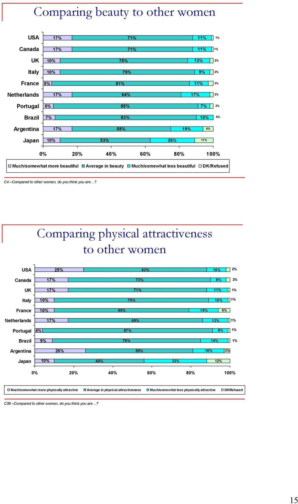 Comparing physical attractiveness to other women USA 25% 63% 1 2% Canada 17% 73% 8% 2% UK 17% 7 1 Italy 1 79% 1 France 1 69% 15% 6% Netherlands 17% 69% 13% Portugal 4% 87% 8% Brazil 9% 76% 14%