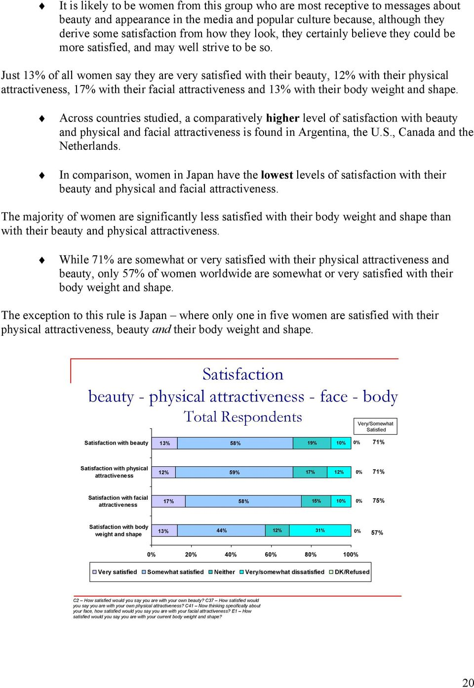 Just 13% of all women say they are very satisfied with their beauty, 12% with their physical attractiveness, 17% with their facial attractiveness and 13% with their body weight and shape.