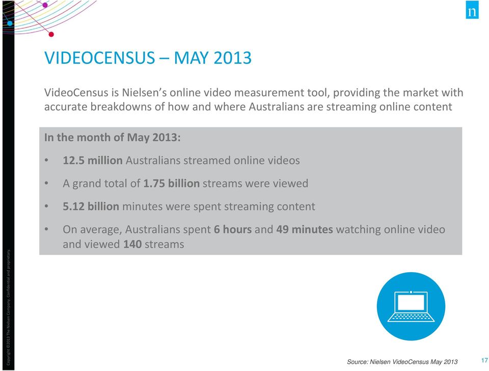 5 million Australians streamed online videos A grand total of 1.75 billion streams were viewed 5.