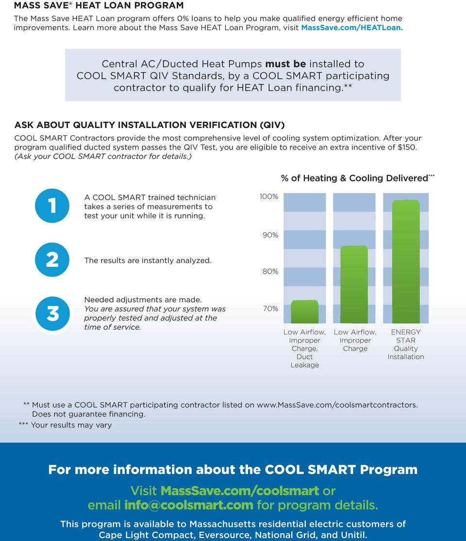 Central AC/Ducted Heat Pumps must be installed to COOL SMART QIV Standards, by a COOL SMART participating contractor to qualify for HEAT Loan financing.