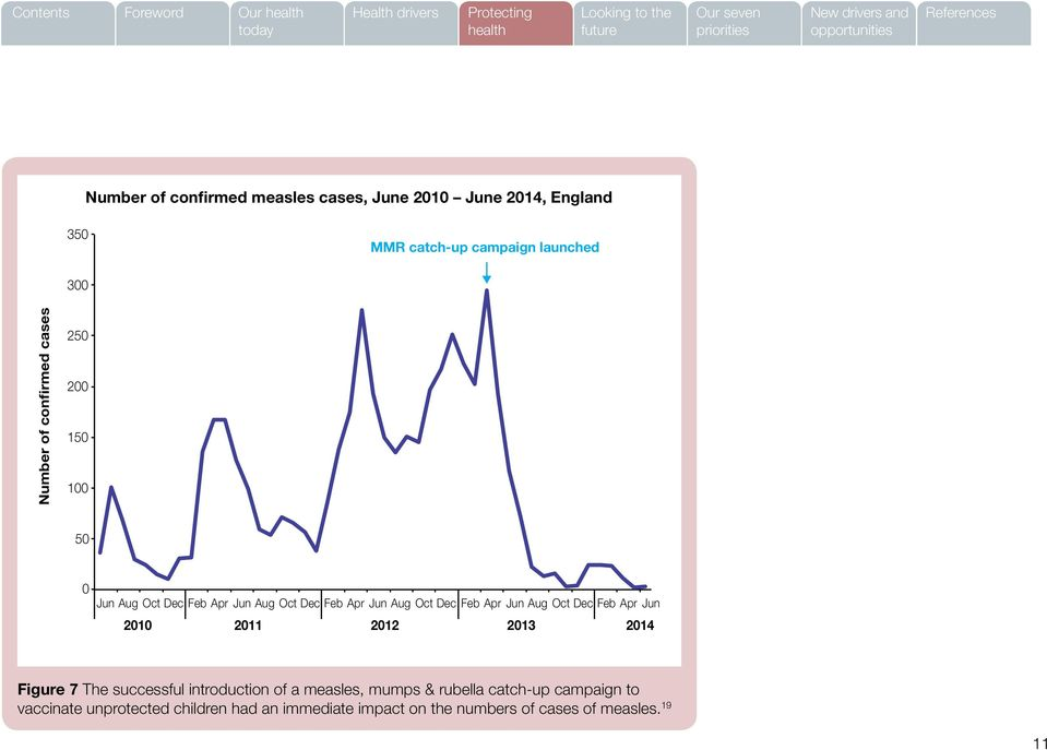 Apr Jun Aug Oct Dec Feb Apr Jun 2010 2011 2012 2013 2014 Figure 7 The successful introduction of a measles, mumps &