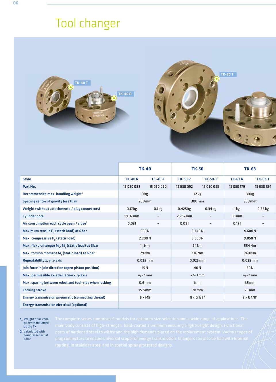 handling weight 1 3 kg 12 kg 30 kg Spacing centre of gravity less than 200 mm 300 mm 300 mm weight (without attachments / plug connectors) 0.17 kg 0.1 kg 0.425 kg 0.34 kg 1 kg 0.