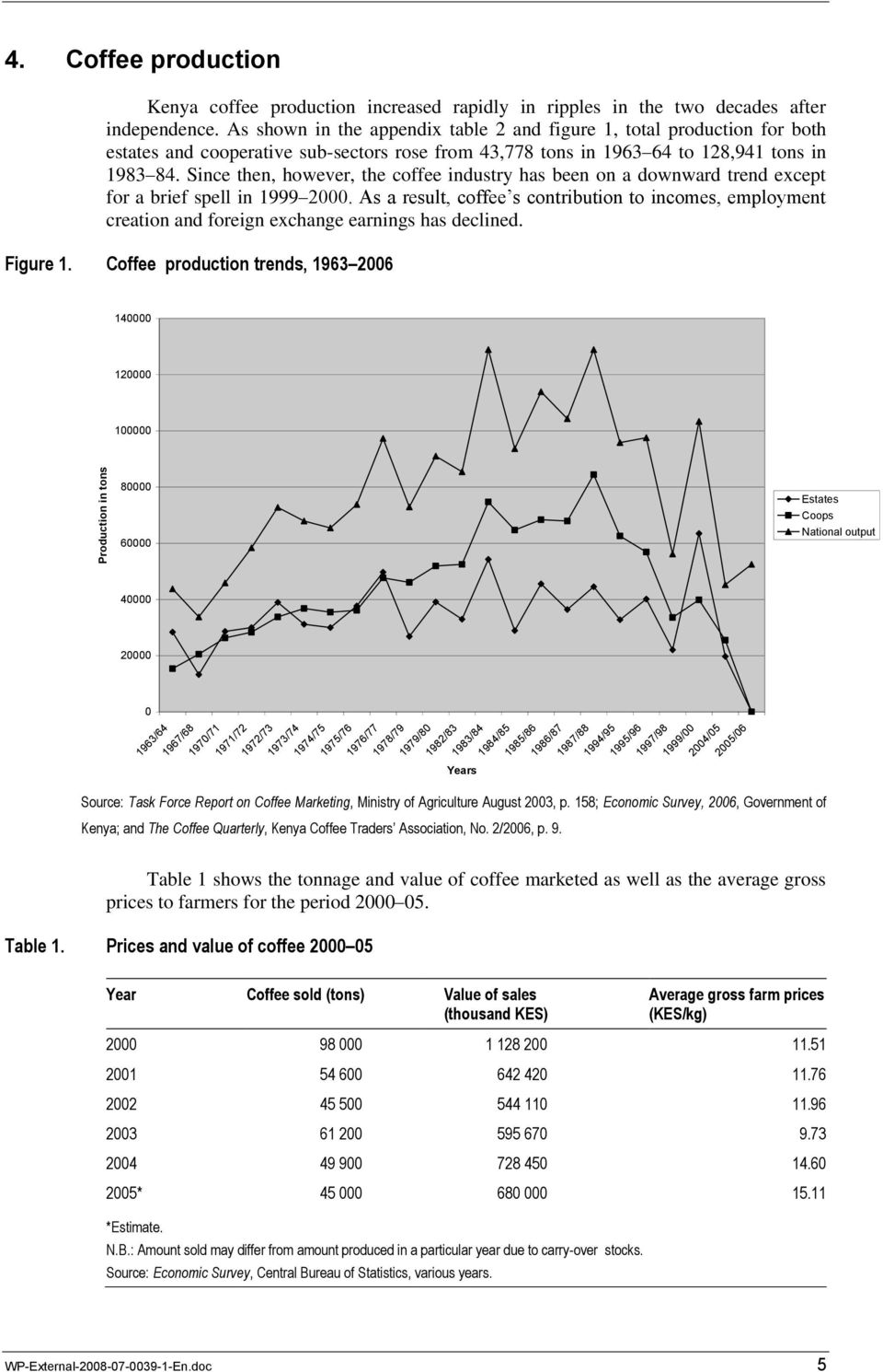 Since then, however, the coffee industry has been on a downward trend except for a brief spell in 1999 2000.
