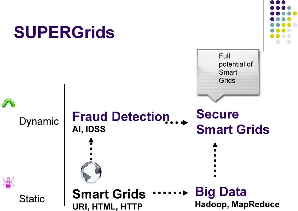 Secure Smart Grids Static Smart Grids
