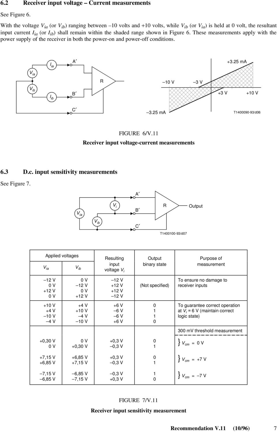 shown in Figure 6. These measurements apply with the power supply of the receiver in both the power-on and power-off conditions. ) IA A +3.25 ma 6 IA R 10 V 3 V 6 IB )IB B +3 V +10 V C 3.